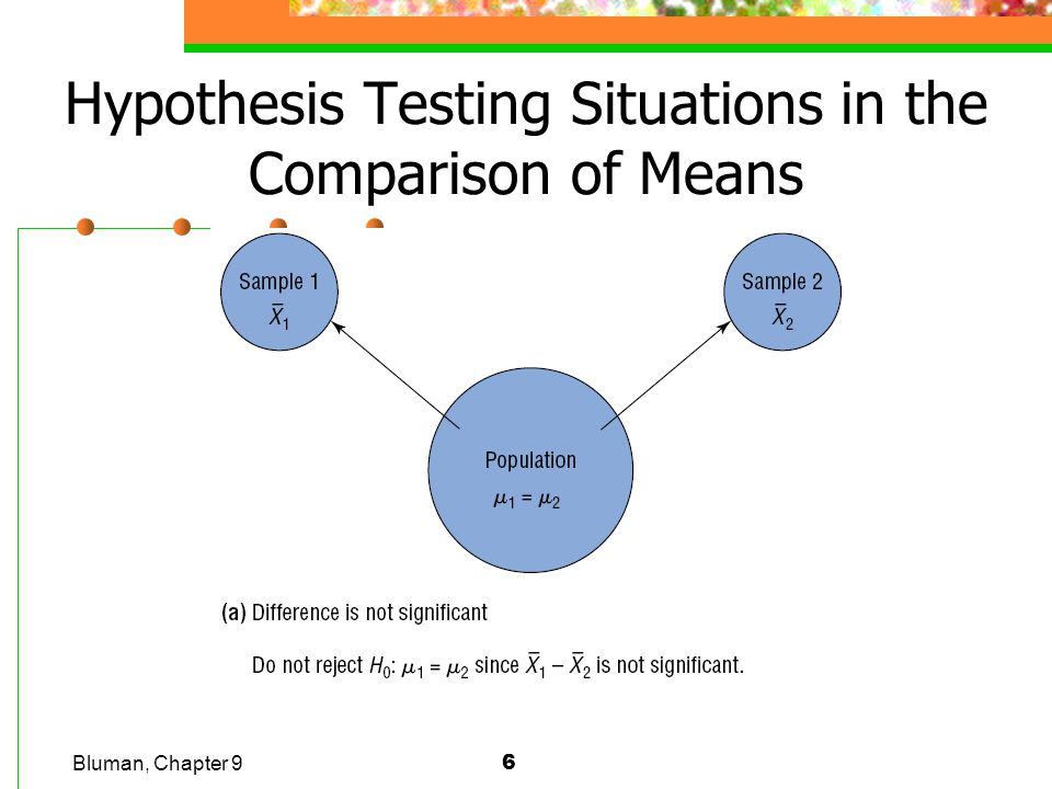 Hypothesis Testing Situations in the Comparison of Means