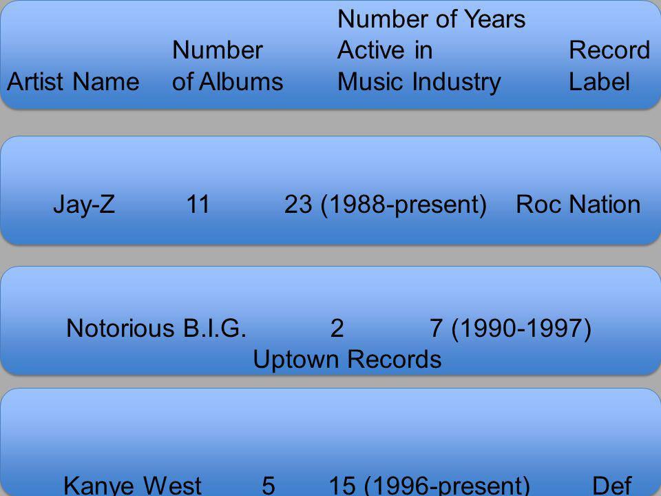 Number Active in Record Artist Name of Albums Music Industry Label