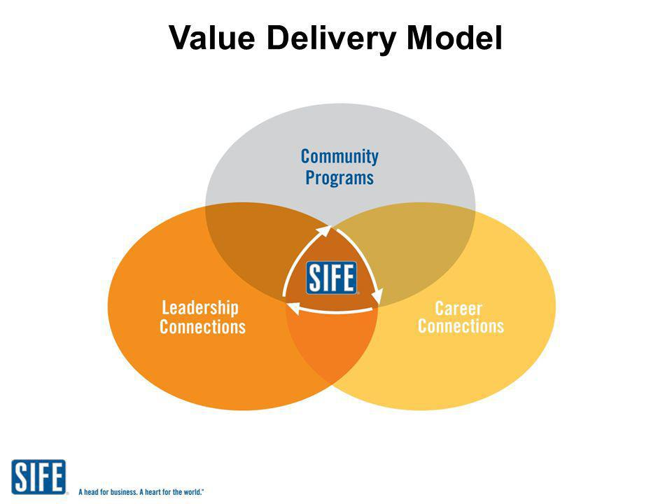 Value Delivery Model
