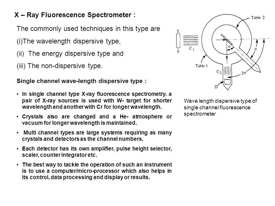 X – Ray Fluorescence Spectrometer :