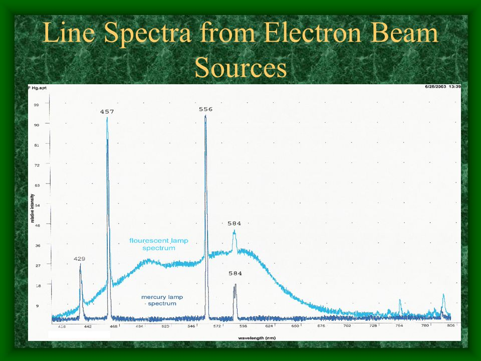 Line Spectra from Electron Beam Sources