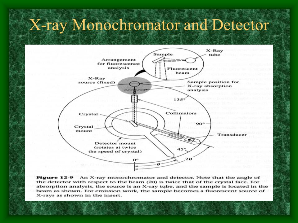 X-ray Monochromator and Detector