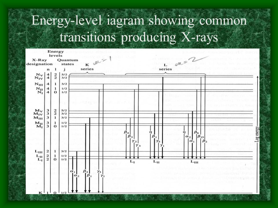 Energy-level iagram showing common transitions producing X-rays
