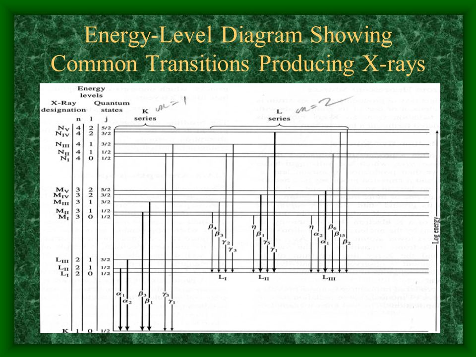 Energy-Level Diagram Showing Common Transitions Producing X-rays