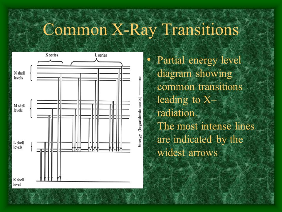 Common X-Ray Transitions