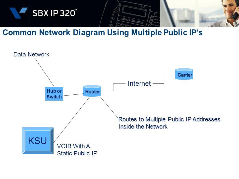 KSU Common Network Diagram Using Multiple Public IP's Internet