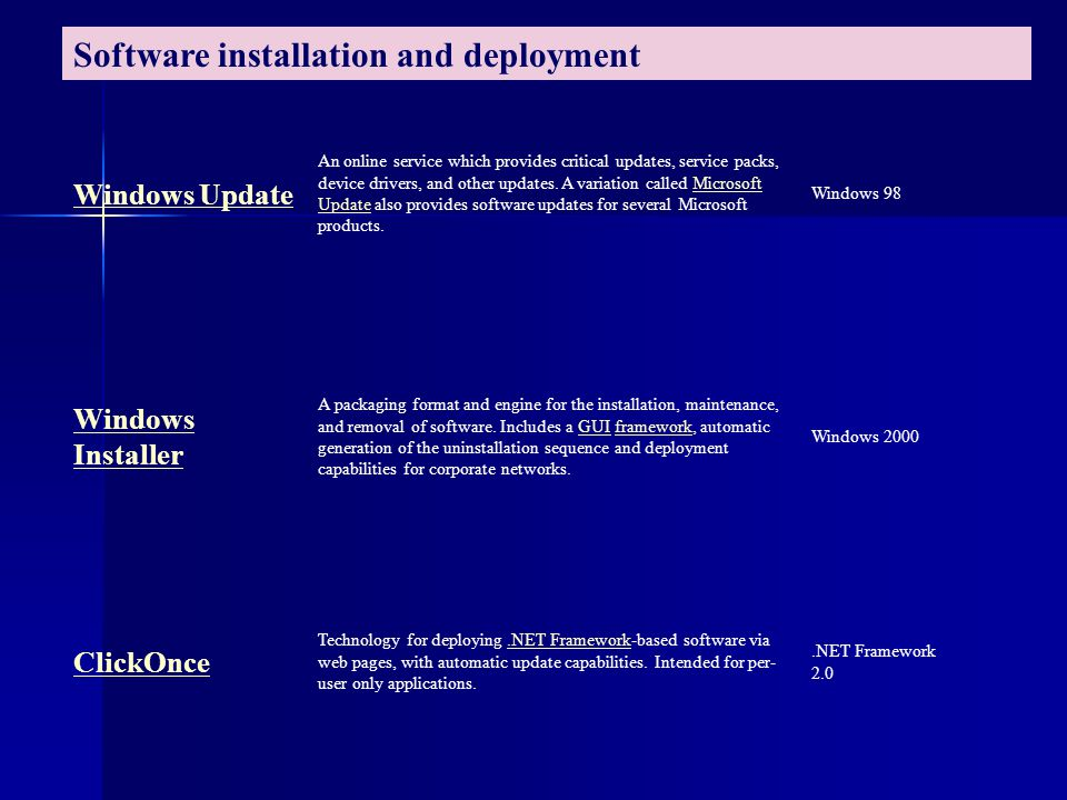 Software installation and deployment