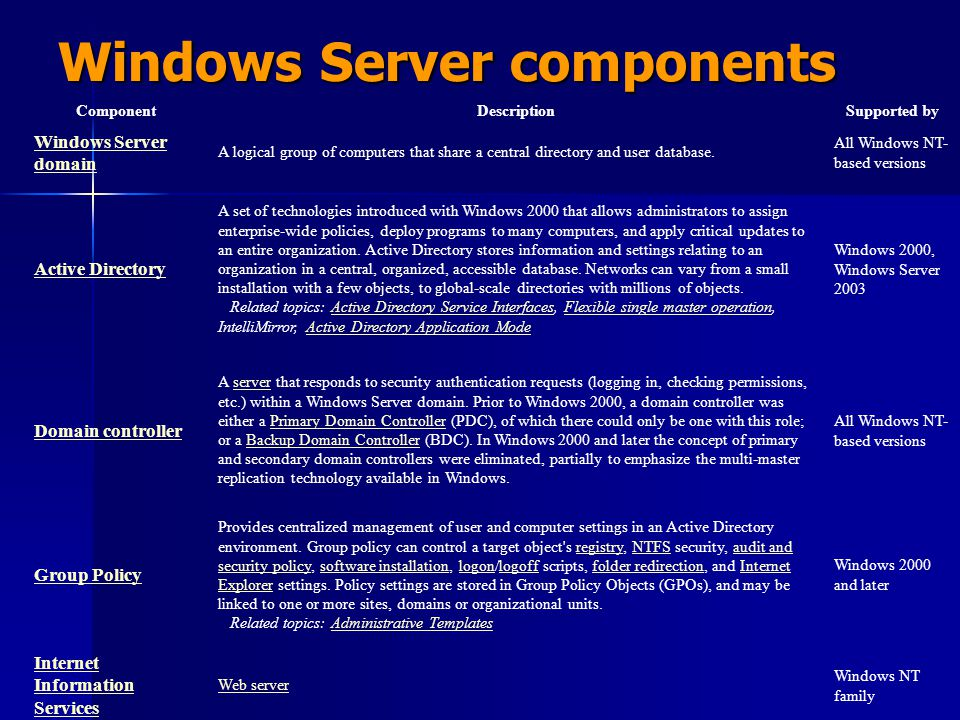 Windows Server components
