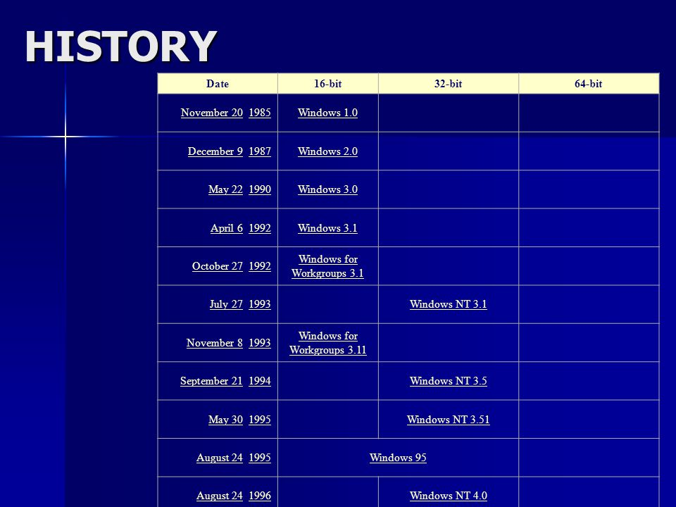 HISTORY Date 16-bit 32-bit 64-bit November 20, 1985 Windows 1.0