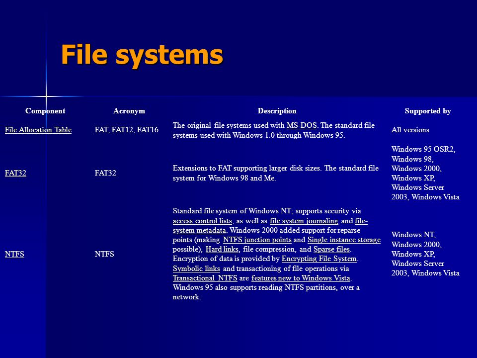 File systems Component Acronym Description Supported by