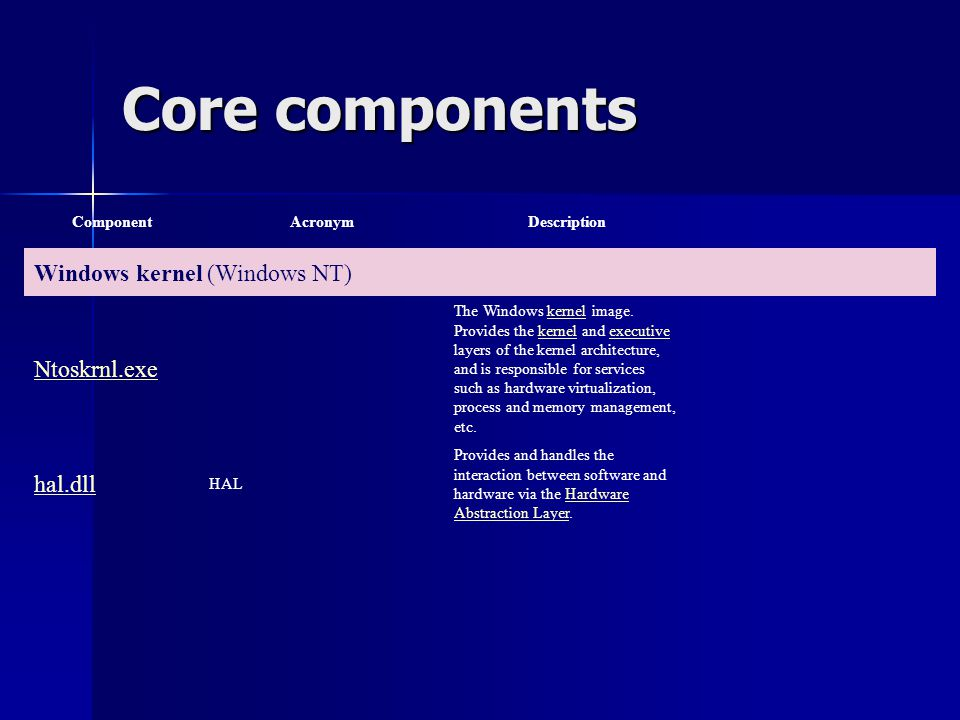 Core components Windows kernel (Windows NT) Ntoskrnl.exe hal.dll