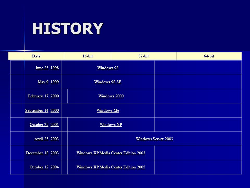 HISTORY Date 16-bit 32-bit 64-bit June 25, 1998 Windows 98 May 9, 1999
