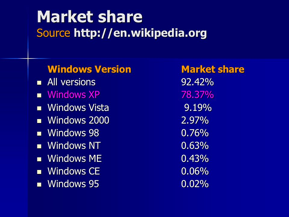 Market share Source http://en.wikipedia.org