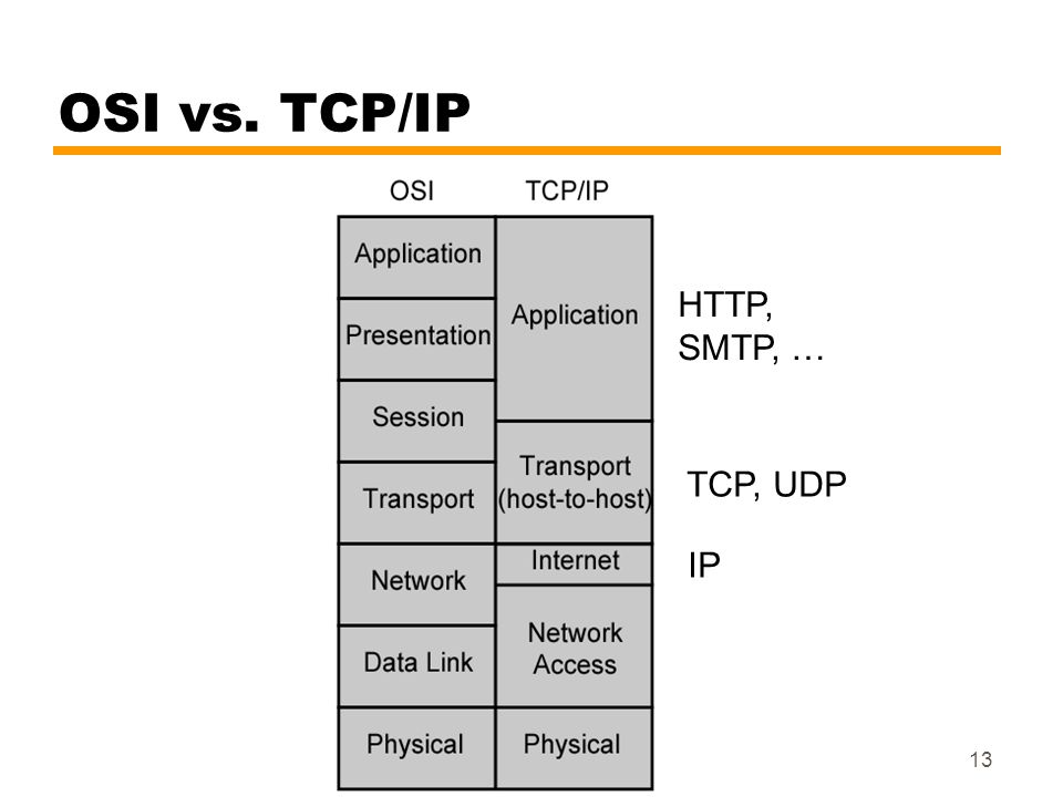 OSI vs. TCP/IP HTTP, SMTP, … TCP, UDP IP