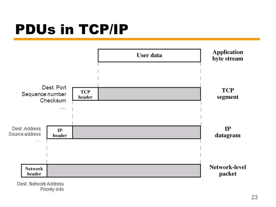 PDUs in TCP/IP Dest. Port Sequence number Checksum …. Dest. Address
