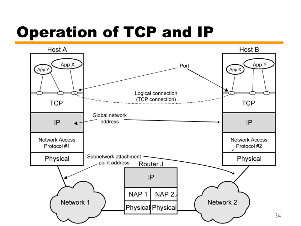 Operation of TCP and IP