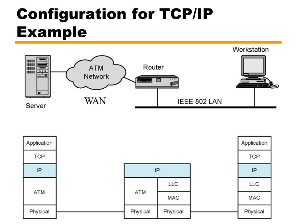 Configuration for TCP/IP Example