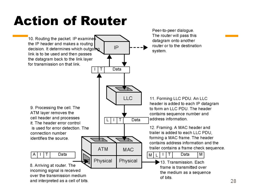 Action of Router