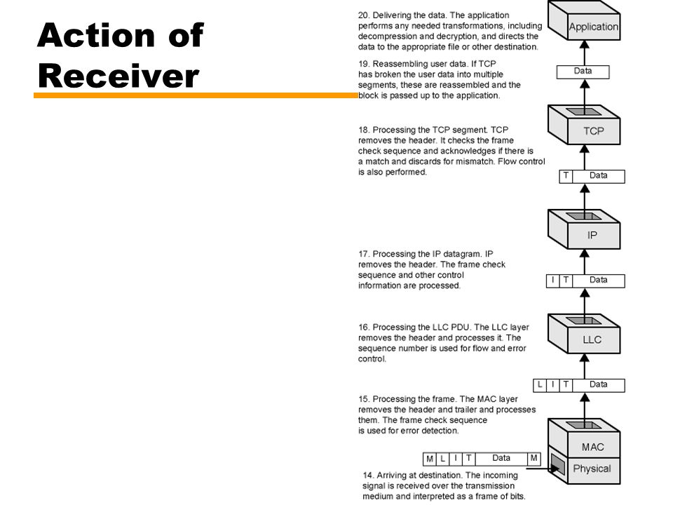 Action of Receiver