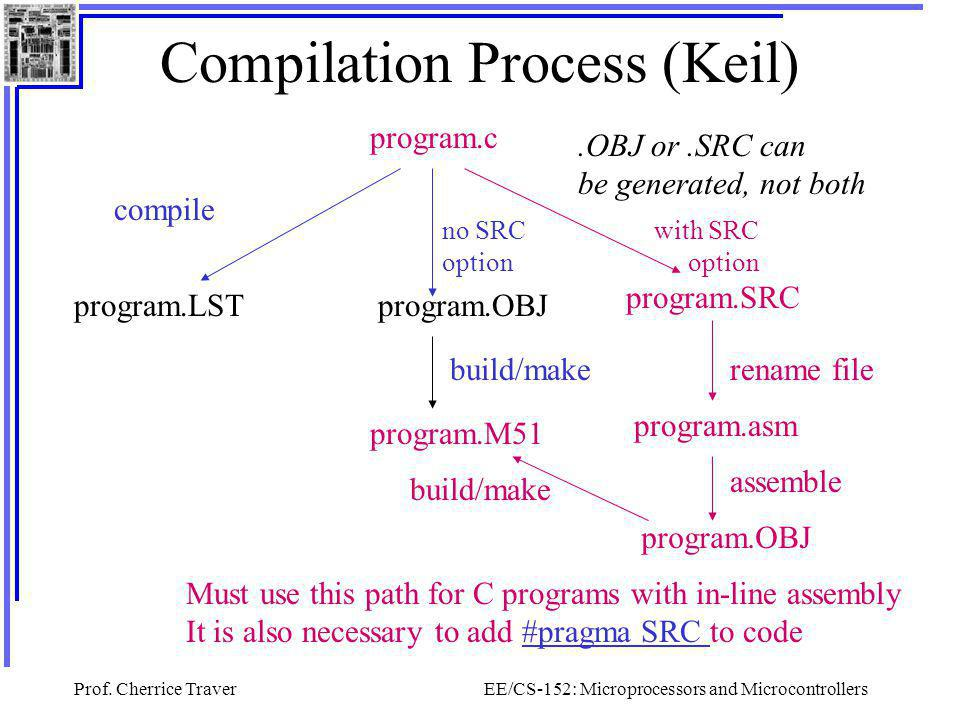 Compilation Process (Keil)