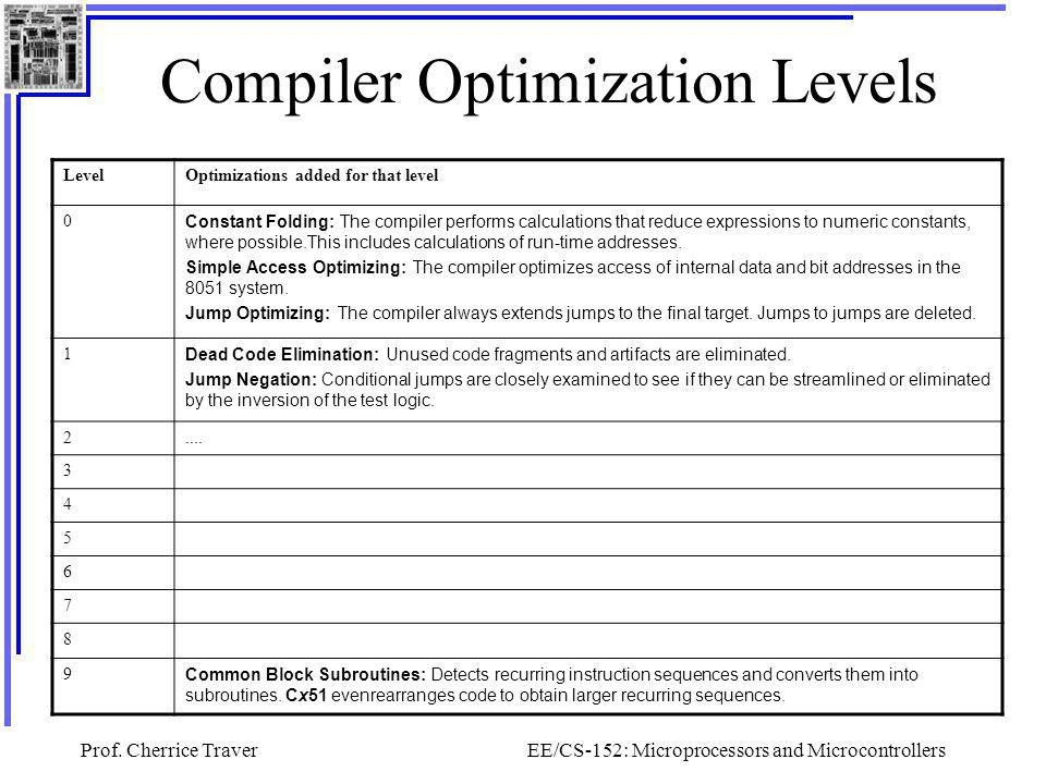 Compiler Optimization Levels