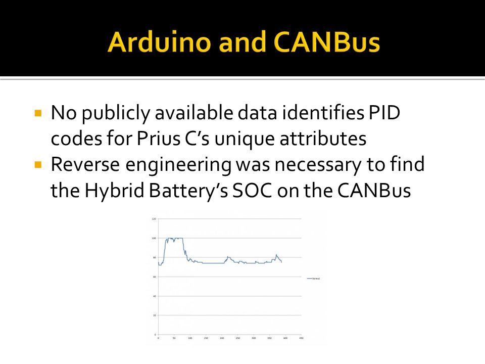 Arduino and CANBus No publicly available data identifies PID codes for Prius C's unique attributes.