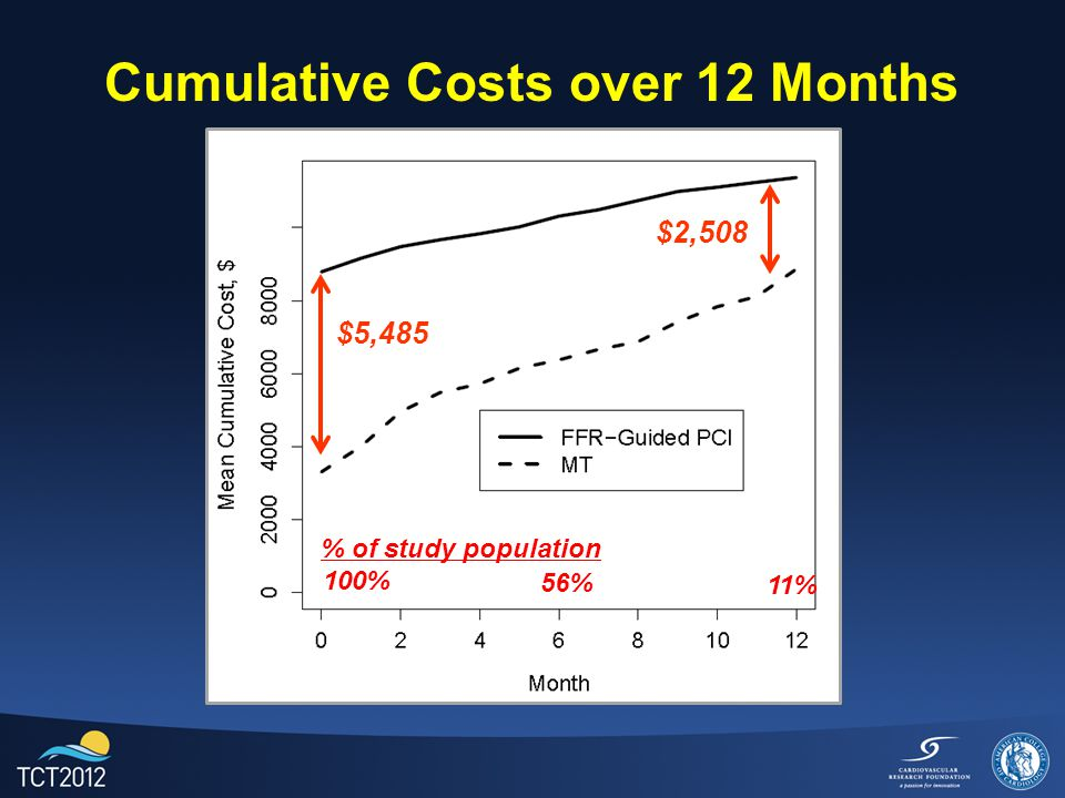 FFR-Guided PCI Cost-Effectiveness