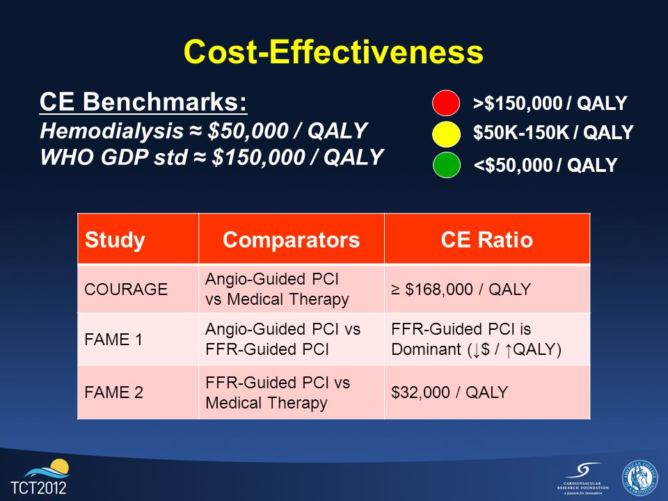 Conclusion: FFR-Guided PCI has higher initial cost than medical therapy. The cost gap narrows >50% by one year.
