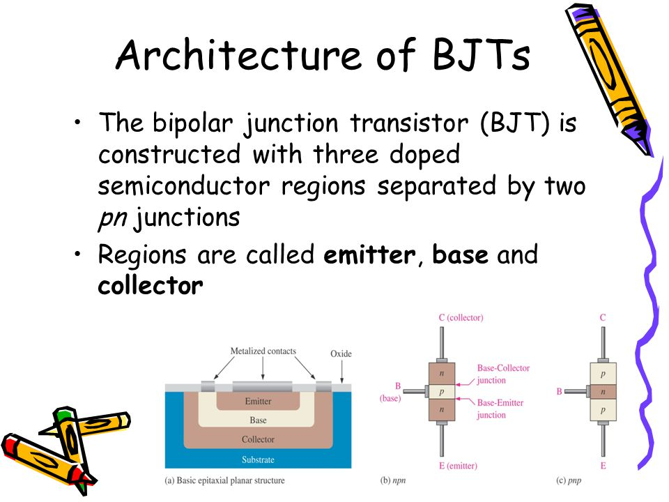 Architecture of BJTs The bipolar junction transistor (BJT) is constructed with three doped semiconductor regions separated by two pn junctions.