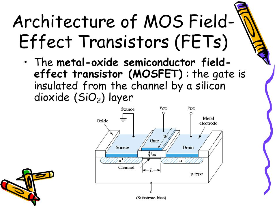 Architecture of MOS Field-Effect Transistors (FETs)