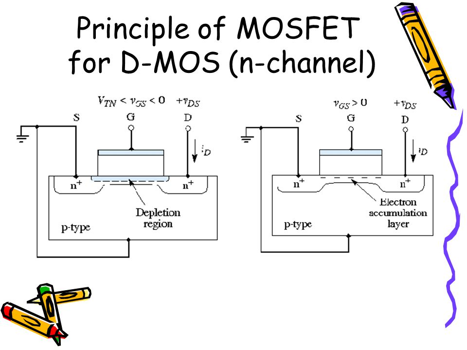 Principle of MOSFET for D-MOS (n-channel)