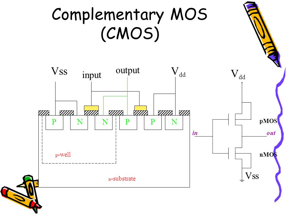 Complementary MOS (CMOS)