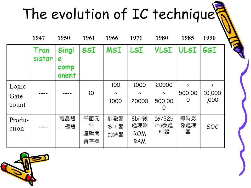 The evolution of IC technique