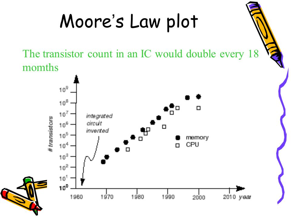 Moore's Law plot The transistor count in an IC would double every 18 momths