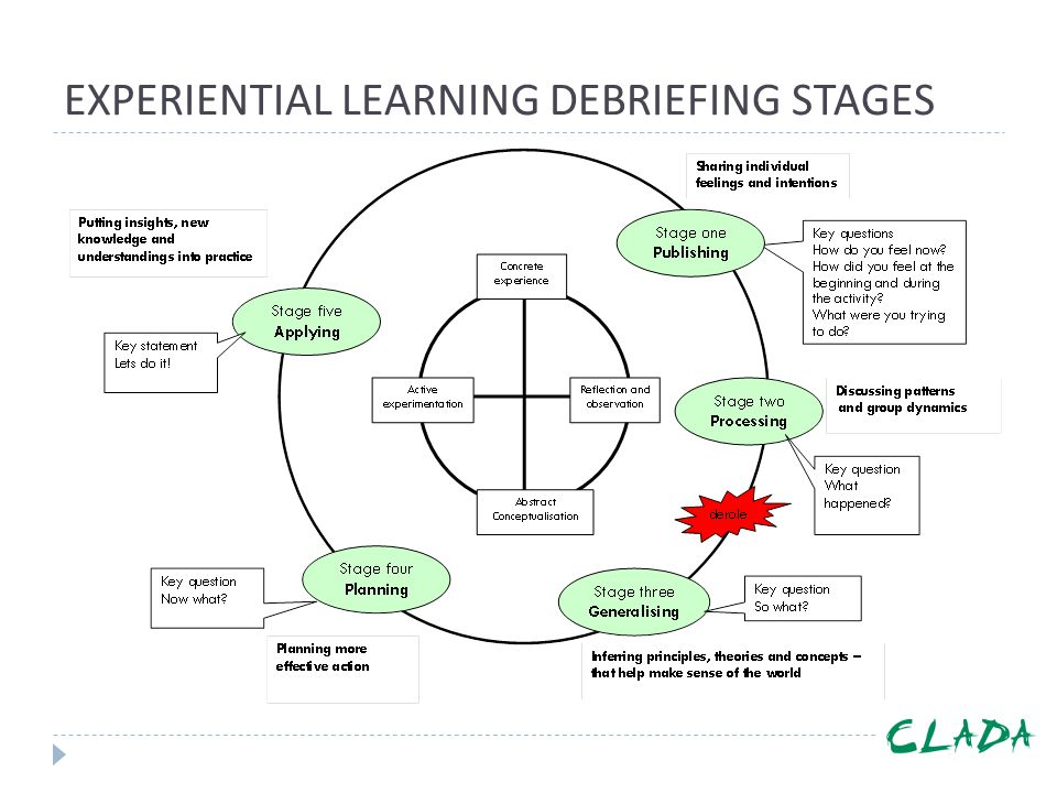 EXPERIENTIAL LEARNING DEBRIEFING STAGES