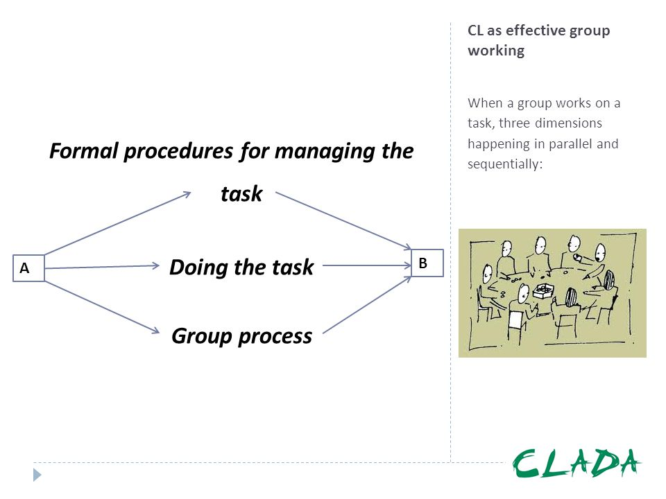 CL as effective group working