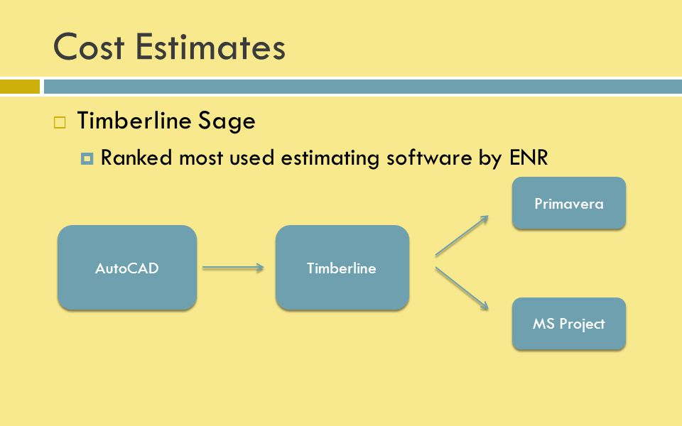 Cost Estimates Timberline Sage