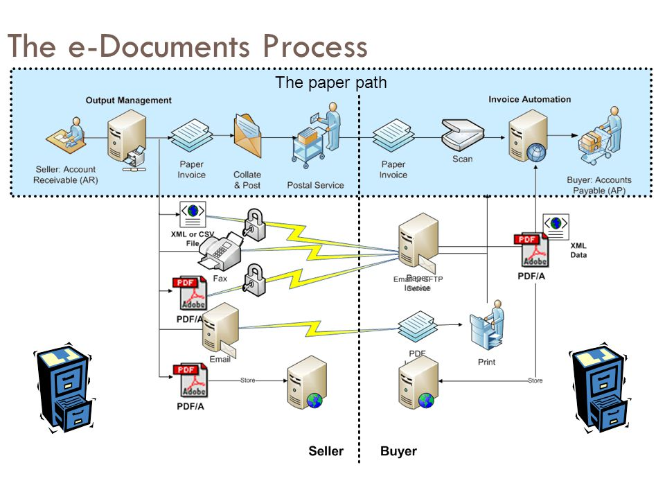The e-Documents Process