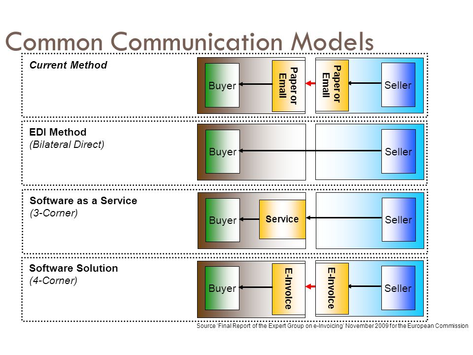 Common Communication Models