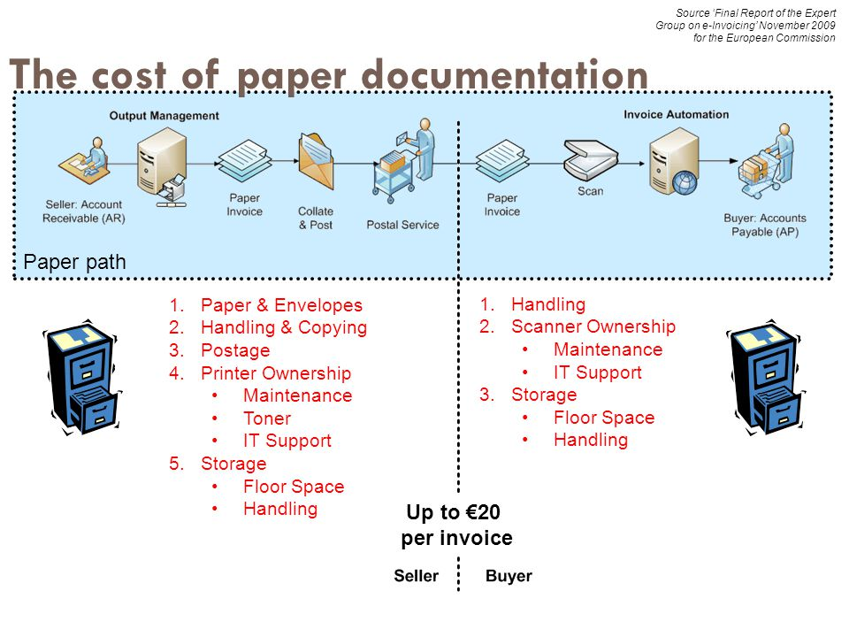 The cost of paper documentation