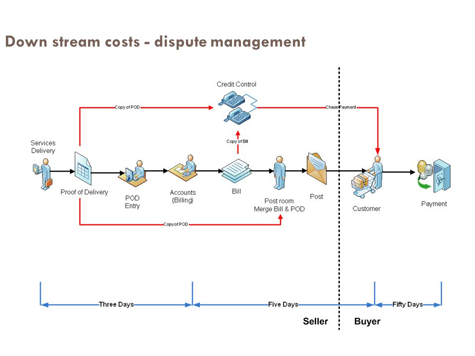 Down stream costs - dispute management
