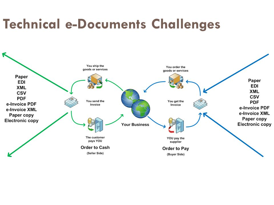 Technical e-Documents Challenges