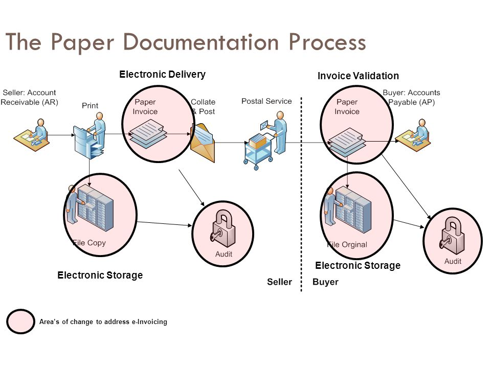 The Paper Documentation Process
