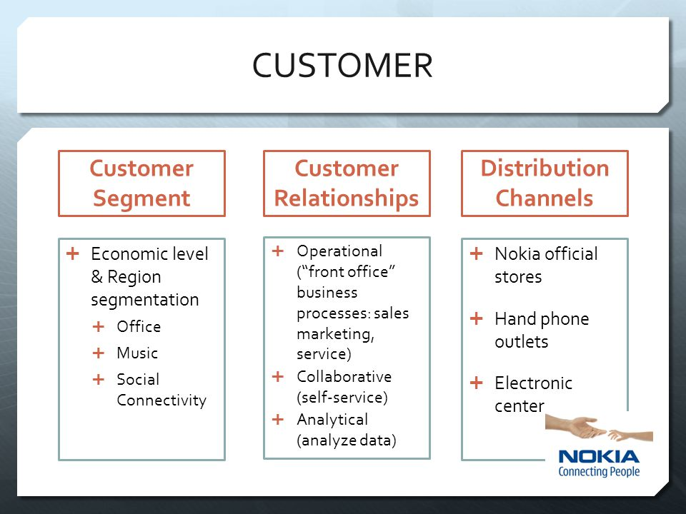 Customer Relationships Distribution Channels