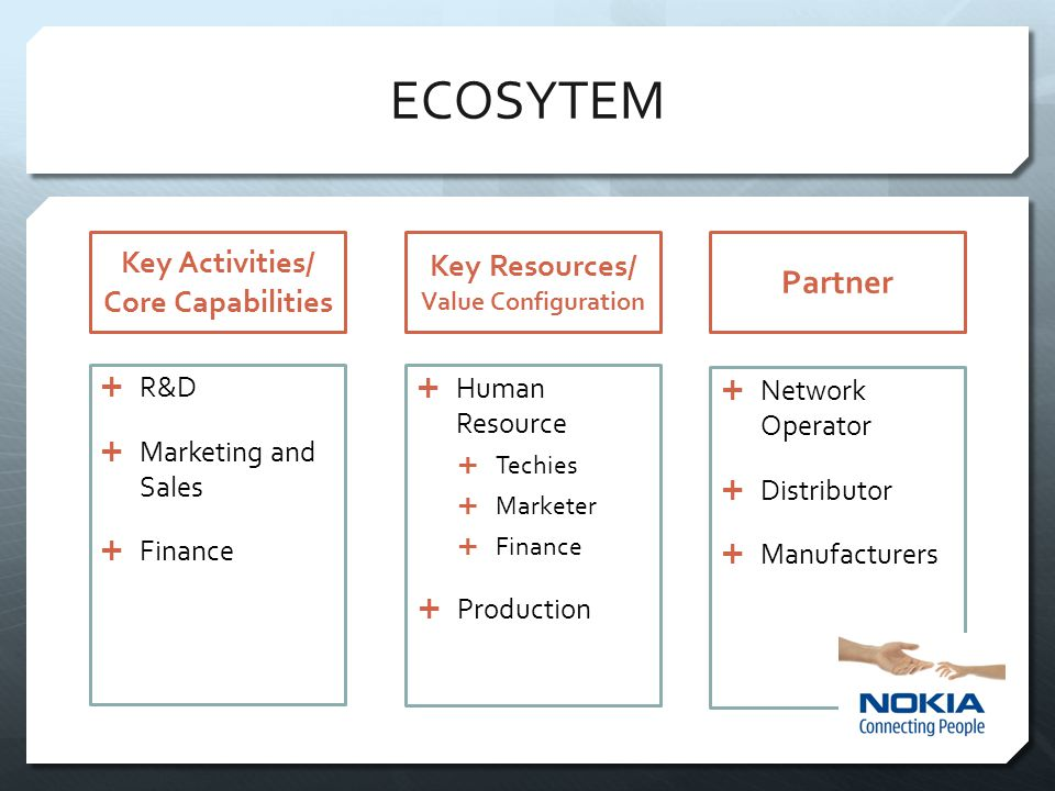Key Activities/ Core Capabilities Key Resources/ Value Configuration