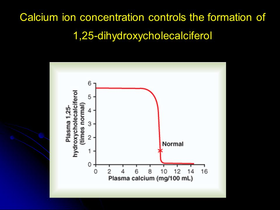 Calcium ion concentration controls the formation of 1,25-dihydroxycholecalciferol