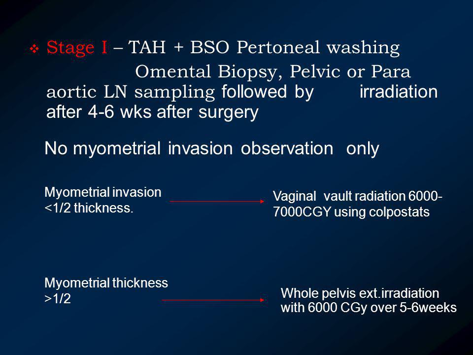 Stage I – TAH + BSO Pertoneal washing