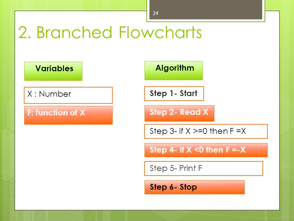 2. Branched Flowcharts Variables Algorithm X : Number Step 1- Start