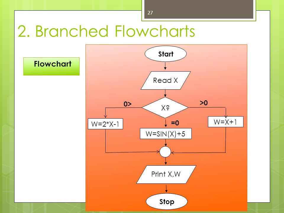 2. Branched Flowcharts Flowchart Start Read X >0 0> X =0 W=X+1