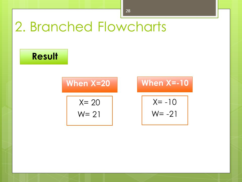 2. Branched Flowcharts Result When X=20 When X=-10 X= 20 X= -10 W= 21
